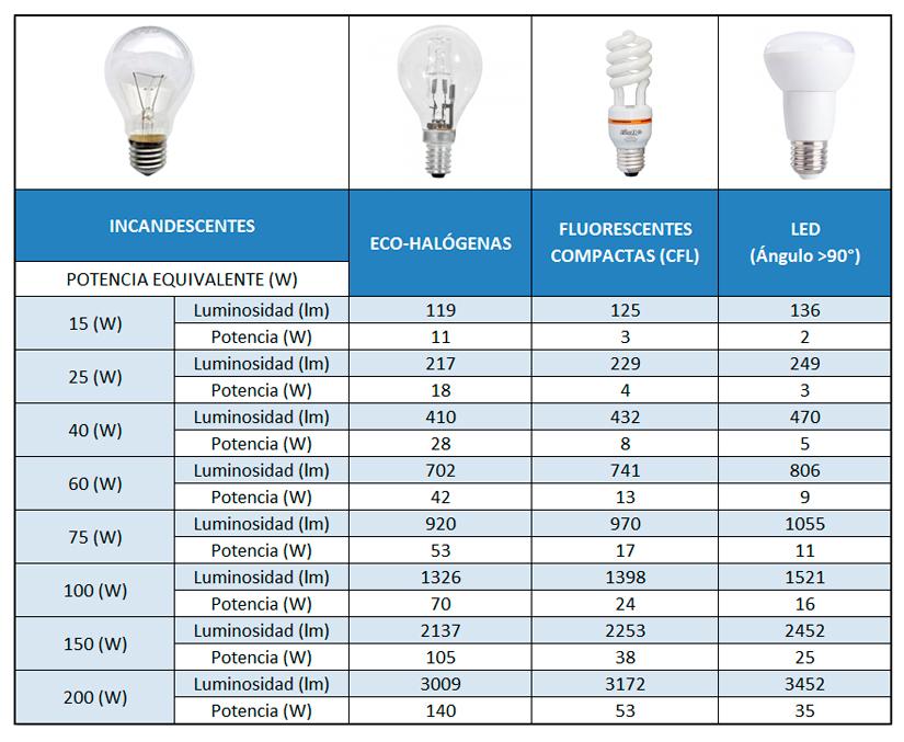 a3fd54f808f Equivalencia lumínica de bombillas