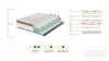 Colchón Viscoelástico Extrasuave 90x200 Efecto Relax 7 Zonas De Confort | 21 Cm | Firmeza Media