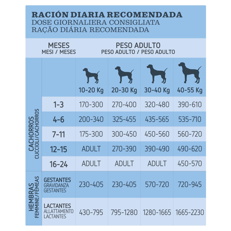 Ultima Pienso  para Perro Cachorros Medium - Maxi Sabor Pollo y Arroz 3kg. - 4